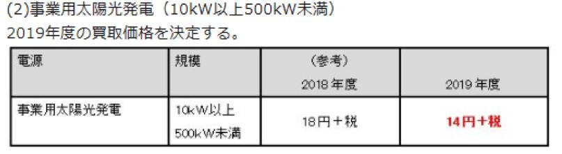 2019年度の買取価格(10kW以上500kW未満)