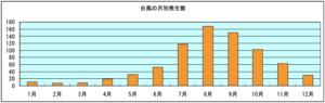台風の月別発生数 1989年~2018年の30年間