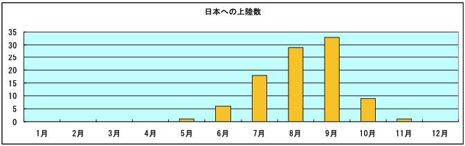 台風 日本への上陸数 1989年~2018年の30年間