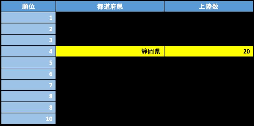 台風 上陸数が多い都道府県 1951年~2019年第3号まで