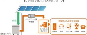 少量の太陽光に少量の蓄電池を設置して得られるメリット